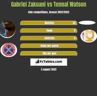 Gabriel Zakuani vs Tennai Watson h2h player stats