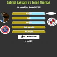 Gabriel Zakuani vs Terell Thomas h2h player stats