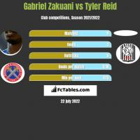 Gabriel Zakuani vs Tyler Reid h2h player stats