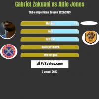 Gabriel Zakuani vs Alfie Jones h2h player stats