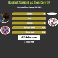 Gabriel Zakuani vs Dion Conroy h2h player stats