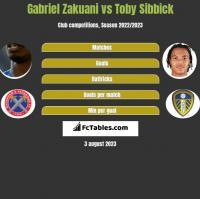 Gabriel Zakuani vs Toby Sibbick h2h player stats