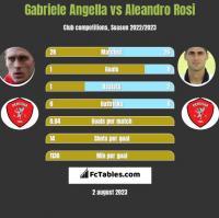 Gabriele Angella vs Aleandro Rosi h2h player stats