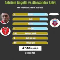 Gabriele Angella vs Alessandro Salvi h2h player stats