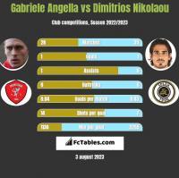 Gabriele Angella vs Dimitrios Nikolaou h2h player stats