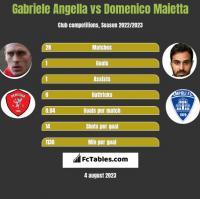 Gabriele Angella vs Domenico Maietta h2h player stats