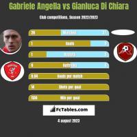 Gabriele Angella vs Gianluca Di Chiara h2h player stats