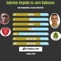 Gabriele Angella vs Jure Balkovec h2h player stats