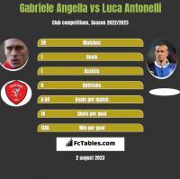 Gabriele Angella vs Luca Antonelli h2h player stats