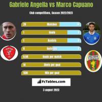 Gabriele Angella vs Marco Capuano h2h player stats