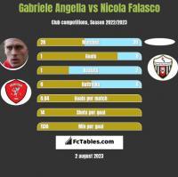 Gabriele Angella vs Nicola Falasco h2h player stats