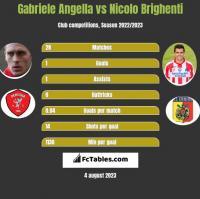 Gabriele Angella vs Nicolo Brighenti h2h player stats