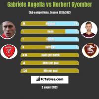 Gabriele Angella vs Norbert Gyomber h2h player stats