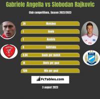 Gabriele Angella vs Slobodan Rajkovic h2h player stats