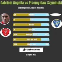 Gabriele Angella vs Przemyslaw Szyminski h2h player stats