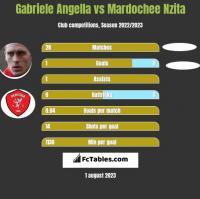 Gabriele Angella vs Mardochee Nzita h2h player stats