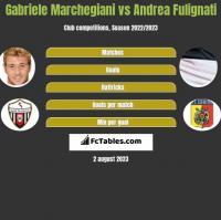 Gabriele Marchegiani vs Andrea Fulignati h2h player stats
