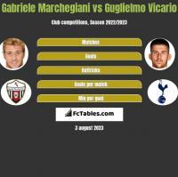 Gabriele Marchegiani vs Guglielmo Vicario h2h player stats
