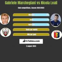Gabriele Marchegiani vs Nicola Leali h2h player stats