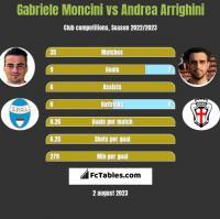 Gabriele Moncini vs Andrea Arrighini h2h player stats