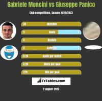 Gabriele Moncini vs Giuseppe Panico h2h player stats