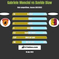 Gabriele Moncini vs Davide Diaw h2h player stats