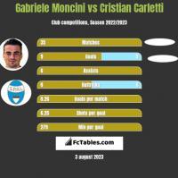 Gabriele Moncini vs Cristian Carletti h2h player stats