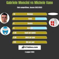Gabriele Moncini vs Michele Vano h2h player stats