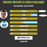 Gabriele Moncini vs Andrea Bussaglia h2h player stats