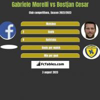 Gabriele Morelli vs Bostjan Cesar h2h player stats