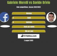 Gabriele Morelli vs Davide Brivio h2h player stats