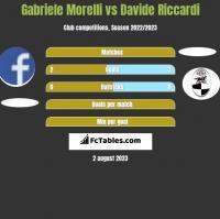 Gabriele Morelli vs Davide Riccardi h2h player stats