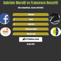 Gabriele Morelli vs Francesco Renzetti h2h player stats
