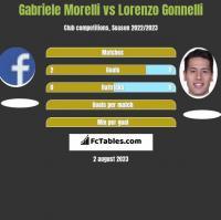 Gabriele Morelli vs Lorenzo Gonnelli h2h player stats