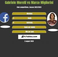 Gabriele Morelli vs Marco Migliorini h2h player stats