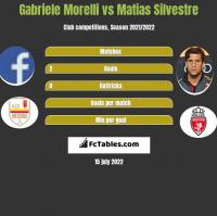 Gabriele Morelli vs Matias Silvestre h2h player stats