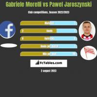 Gabriele Morelli vs Pawel Jaroszynski h2h player stats