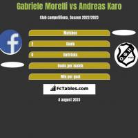 Gabriele Morelli vs Andreas Karo h2h player stats