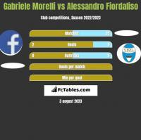 Gabriele Morelli vs Alessandro Fiordaliso h2h player stats