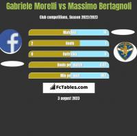 Gabriele Morelli vs Massimo Bertagnoli h2h player stats