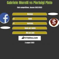 Gabriele Morelli vs Pierluigi Pinto h2h player stats