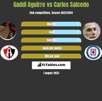 Gaddi Aguirre vs Carlos Salcedo h2h player stats