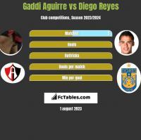 Gaddi Aguirre vs Diego Reyes h2h player stats