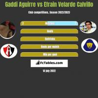 Gaddi Aguirre vs Efrain Velarde Calvillo h2h player stats