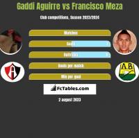 Gaddi Aguirre vs Francisco Meza h2h player stats