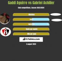 Gaddi Aguirre vs Gabriel Achilier h2h player stats