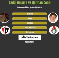 Gaddi Aguirre vs German Conti h2h player stats