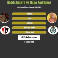 Gaddi Aguirre vs Hugo Rodriguez h2h player stats