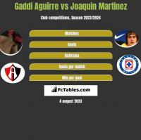 Gaddi Aguirre vs Joaquin Martinez h2h player stats
