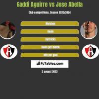 Gaddi Aguirre vs Jose Abella h2h player stats